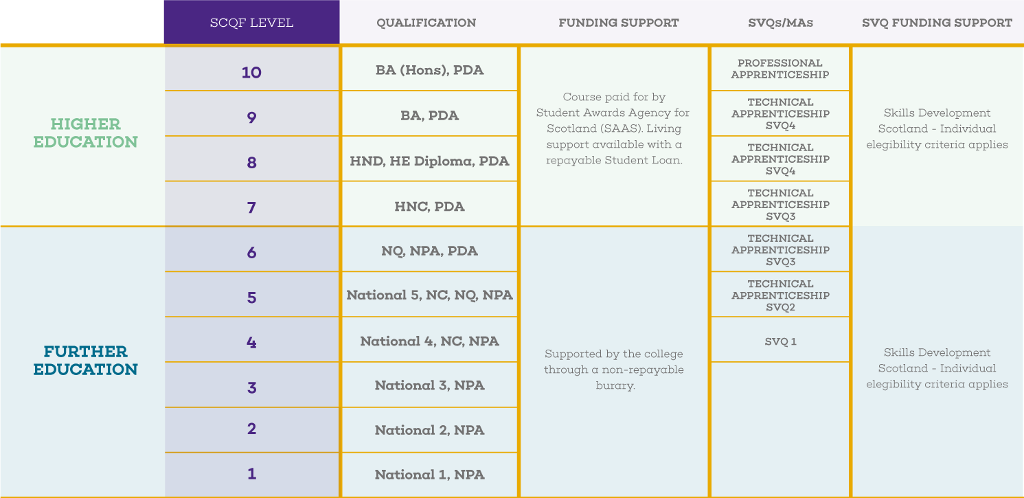 Scottish Credit and Qualifications Framework table